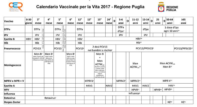 Calendario Vaccinale Per La Vita.Vaccini Varato Il Nuovo Calendario Per La Vita Della